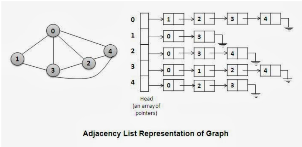 Graph representation with an Adjancency List