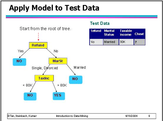 Alberi di decisione applicare modello ad un record-passo 1
