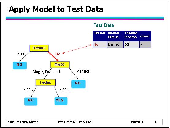 Alberi di decisione applicare modello ad un record-passo 2