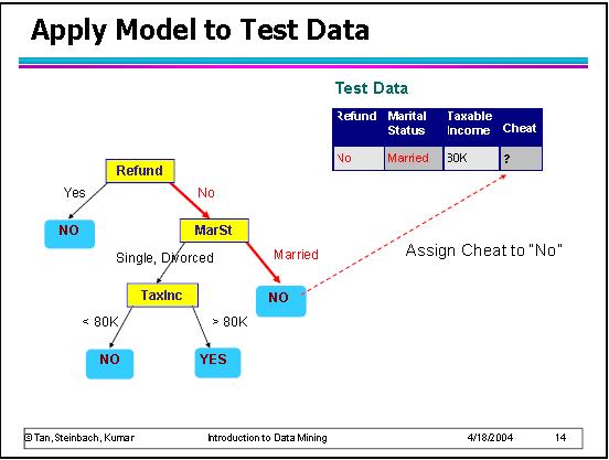 Alberi di decisione applicare modello ad un record-passo 3