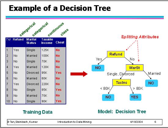 Classificazione - Esempio di Albero di decisione