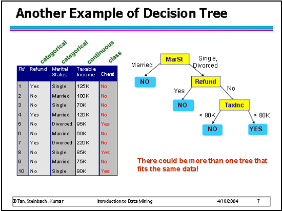 Australian Emissions Policy Decision Tree  Catallaxy Files