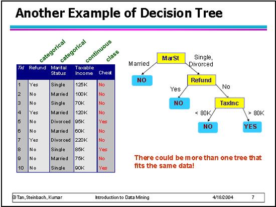 Esempio altro albero di decisione costruito sugli stessi dati
