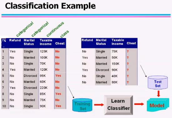 Data Mining - Esempio Classificazione